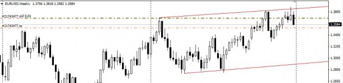 ��������� ������ EUR-USD