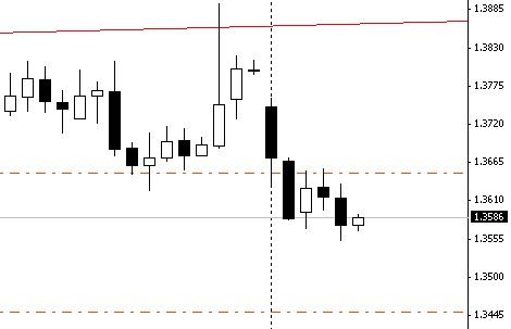 EUR/USD. Дневной график