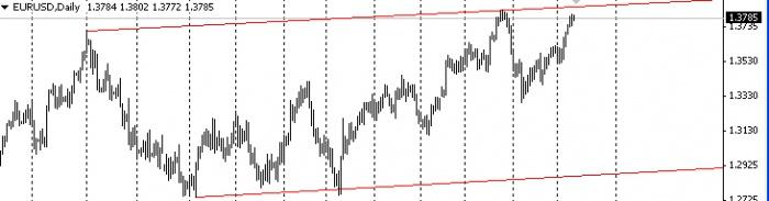 Дневной график валютной пары eur/usd