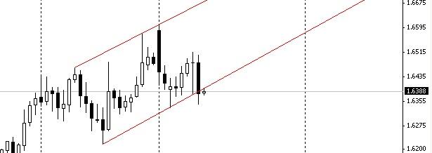 GBP/USD - ������� ������