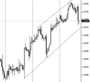 Евро/доллар. График 4H.