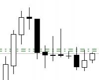 Евро-доллар. Дневной график.