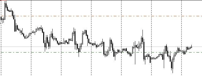 График GBP/USD. 1H