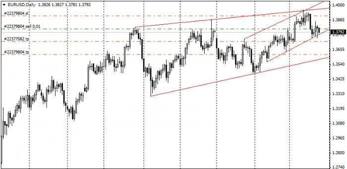 Евро/доллар. Дневной график
