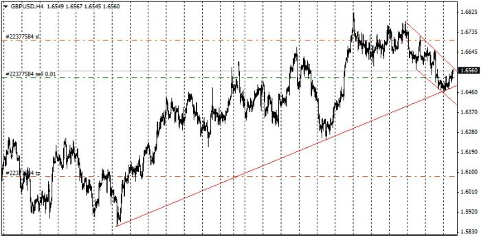 GBP/USD - дневной график