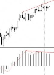GBP/USD - недельный график валютной пары