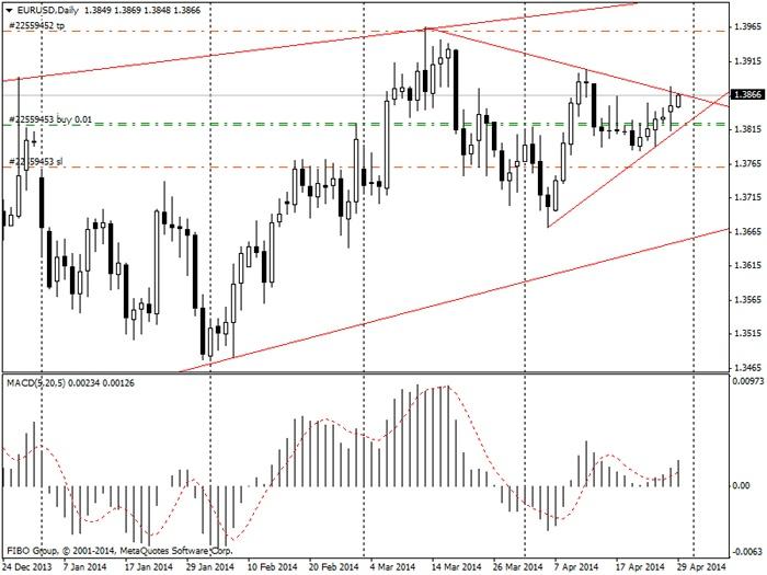 EUR/USD - дневной график