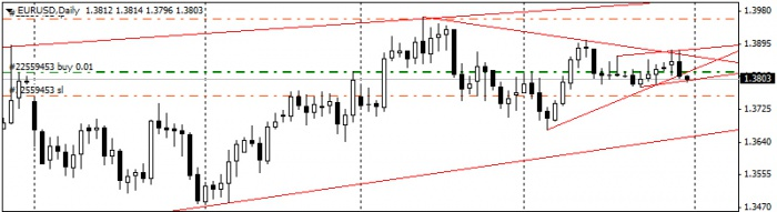 Евро/доллар - дневной график валютной пары